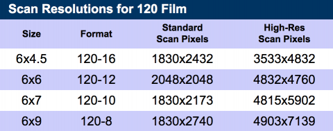 Scan resolution for 120 film from Dwayne's Photo